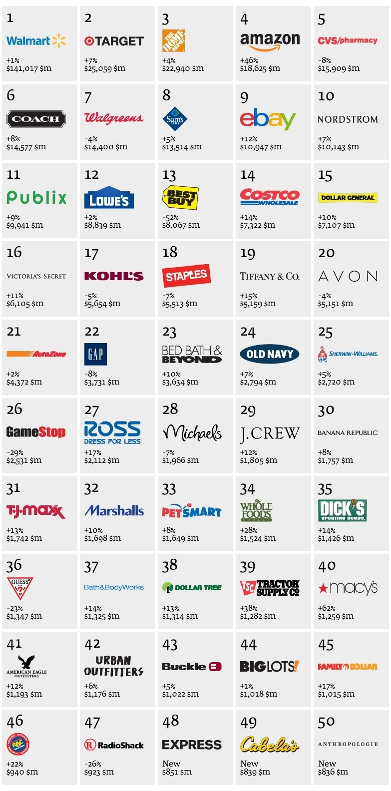 top 50 best retail brands logo set